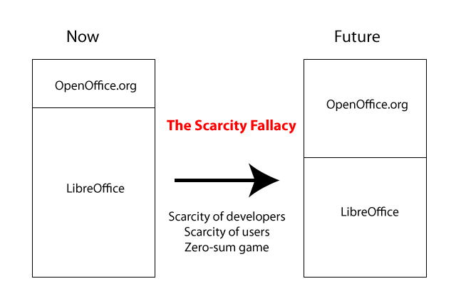 OpenOffice, LibreOffice and the Scarcity Fallacy