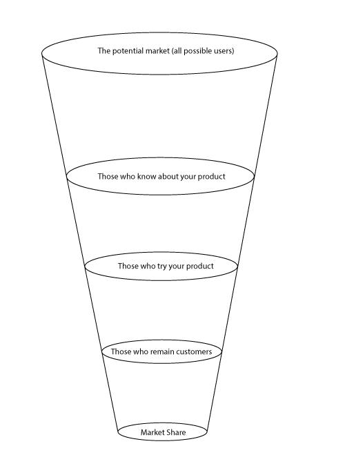 market-funnel